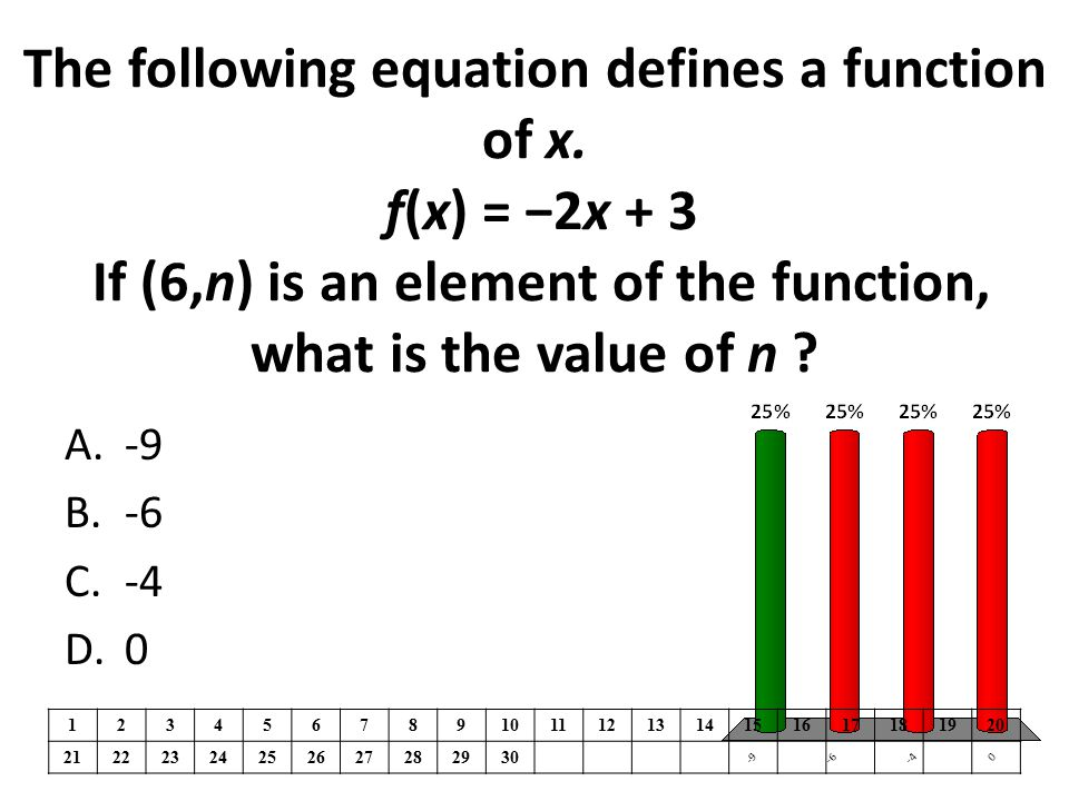 The following equation defines a function of x