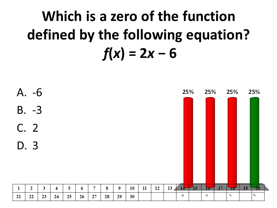 Which is a zero of the function defined by the following equation