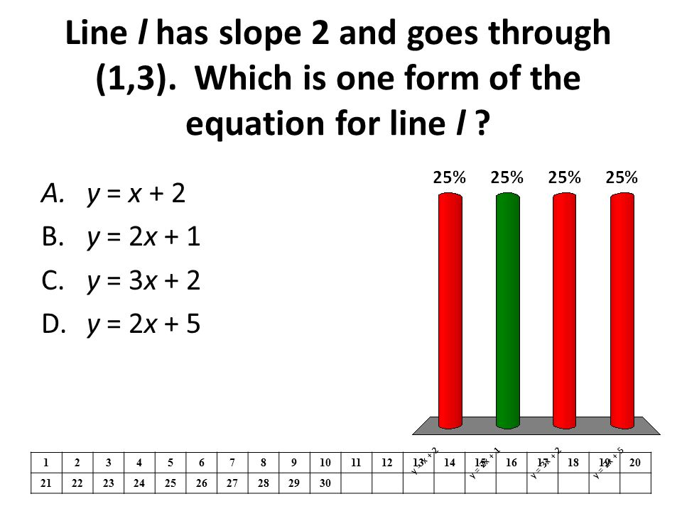 Line l has slope 2 and goes through (1,3)