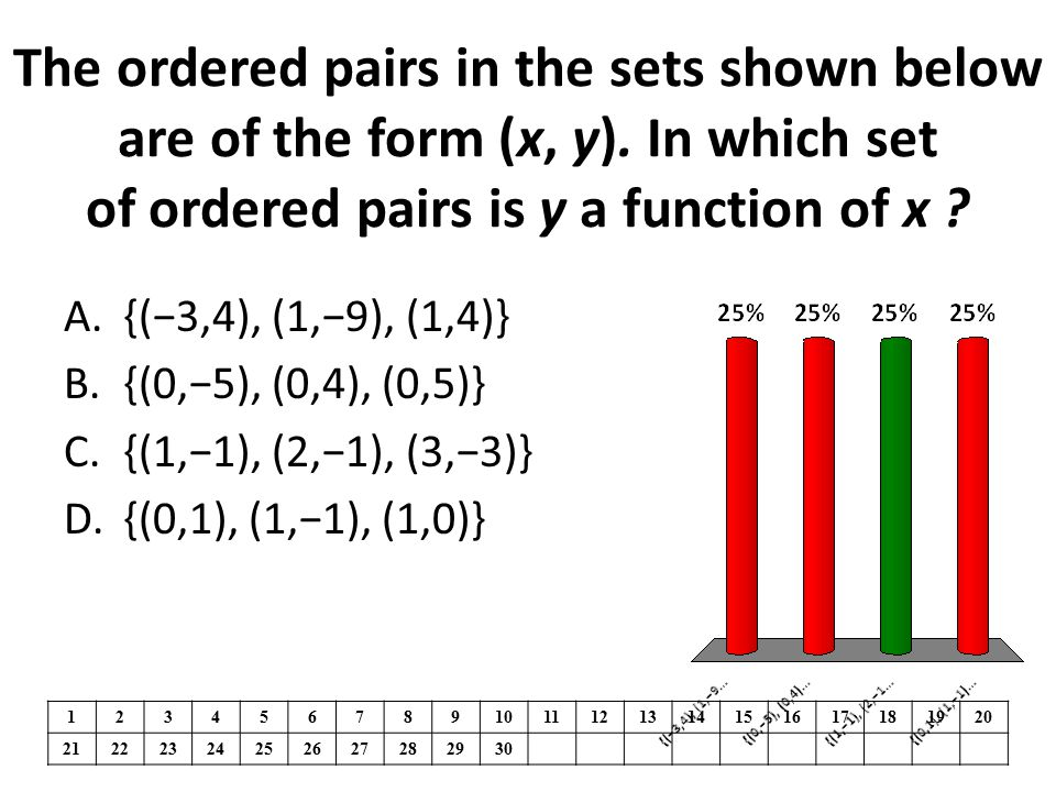 The ordered pairs in the sets shown below are of the form (x, y)