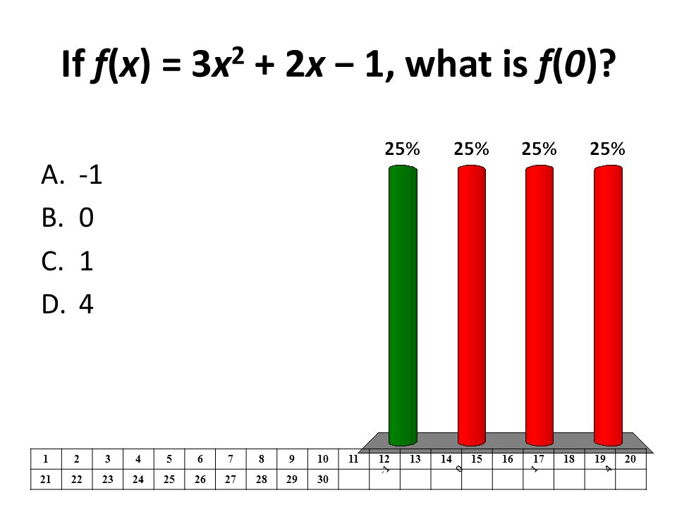 If f(x) = 3x2 + 2x − 1, what is f(0)