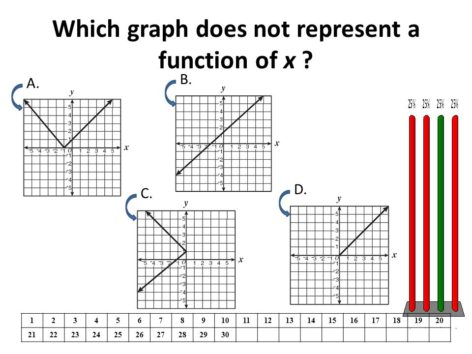 Which graph does not represent a function of x