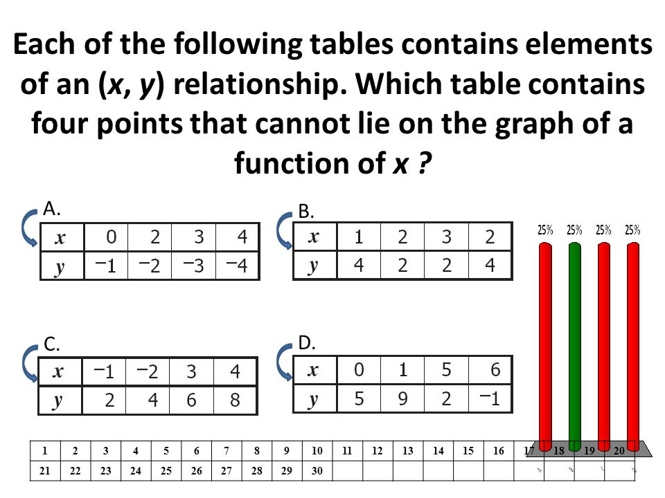 Each of the following tables contains elements of an (x, y) relationship. Which table contains four points that cannot lie on the graph of a function of x