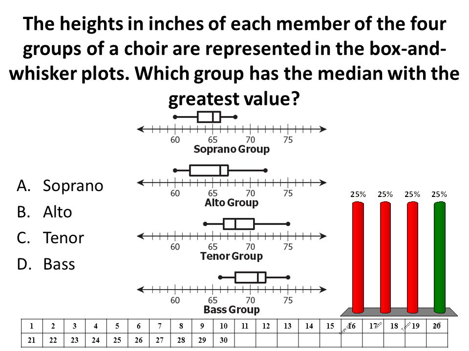 The heights in inches of each member of the four groups of a choir are represented in the box-and-whisker plots. Which group has the median with the greatest value