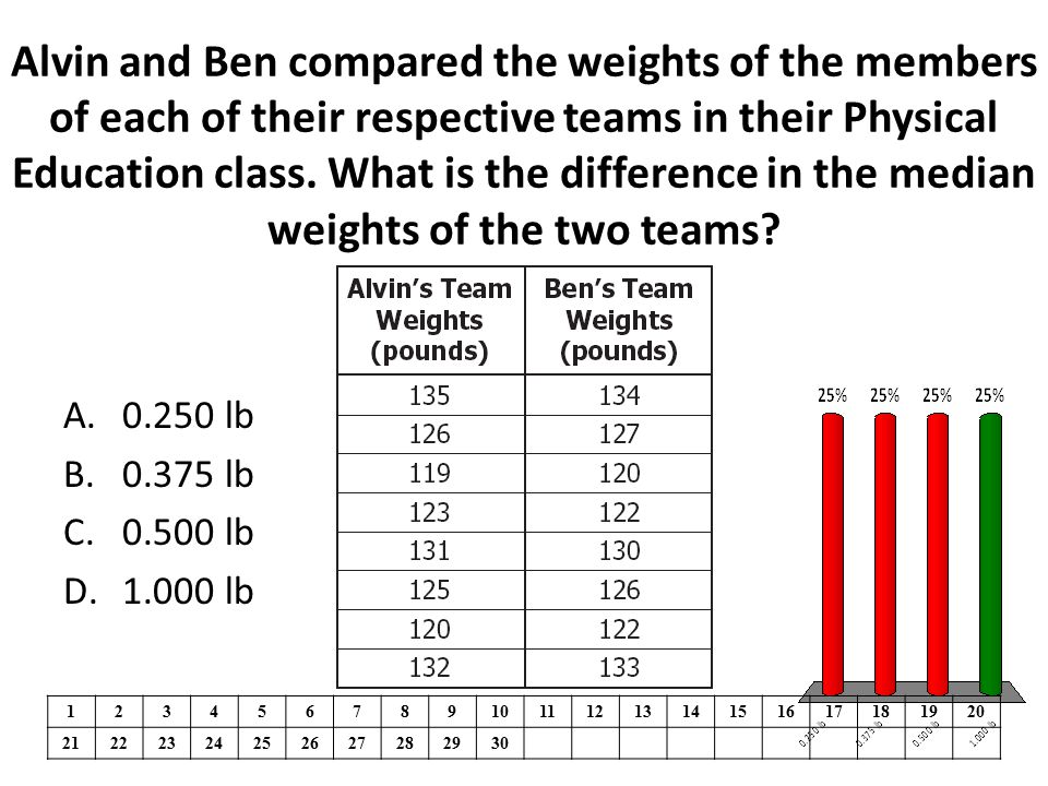 Alvin and Ben compared the weights of the members of each of their respective teams in their Physical Education class. What is the difference in the median weights of the two teams