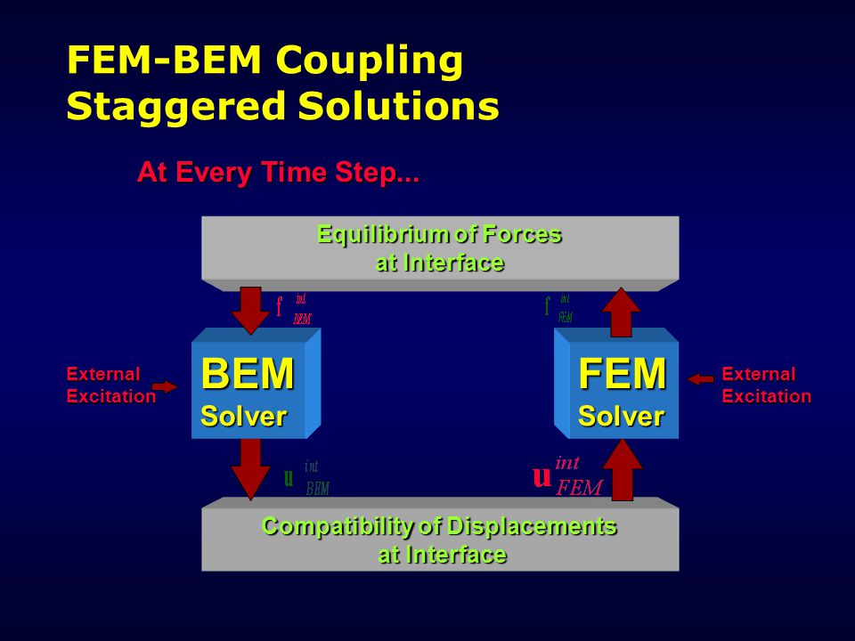 FEM-BEM Coupling Staggered Solutions