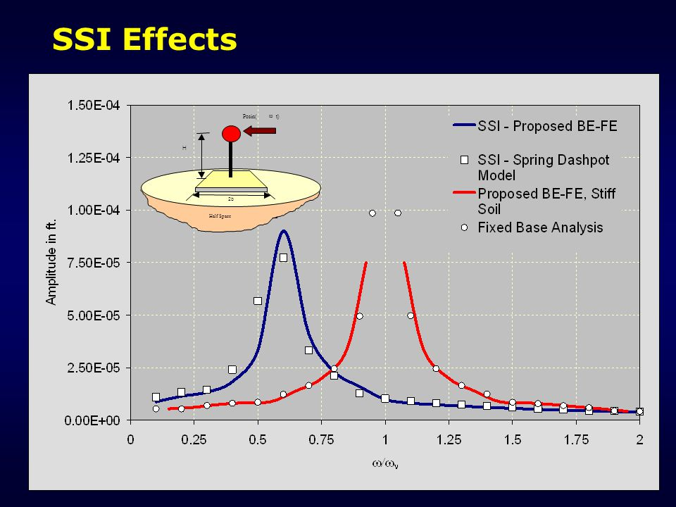SSI Effects Posin( w t) Half Space 2b H