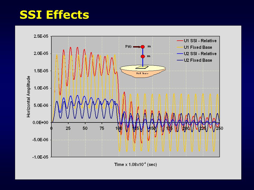 SSI Effects