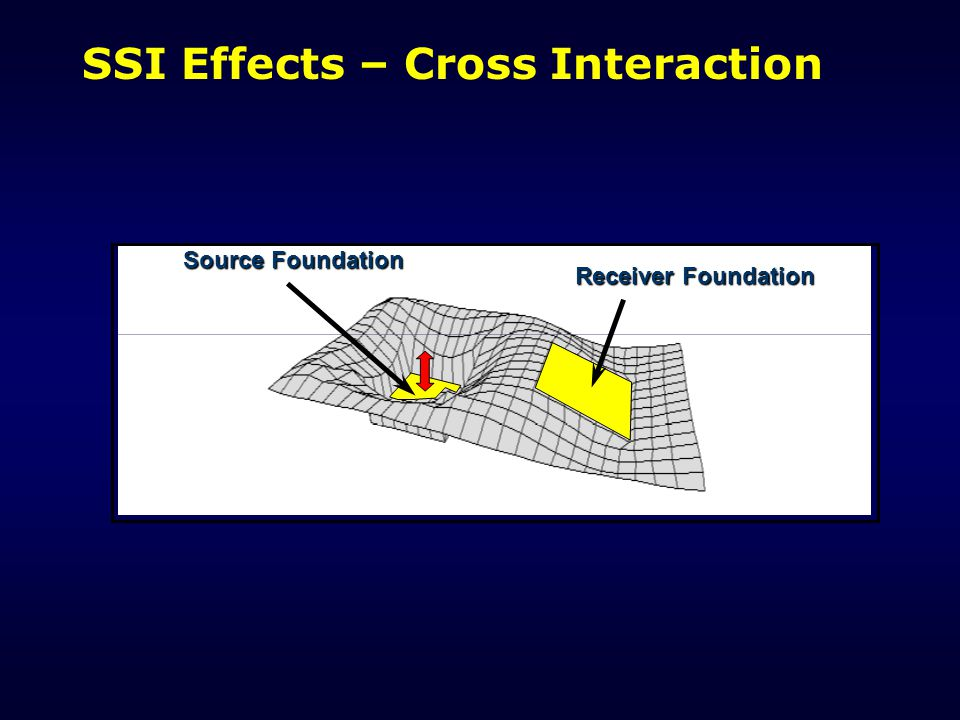 SSI Effects – Cross Interaction
