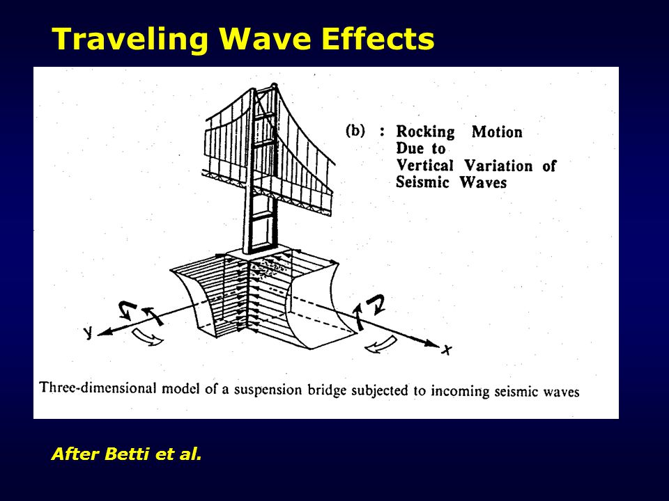 Traveling Wave Effects