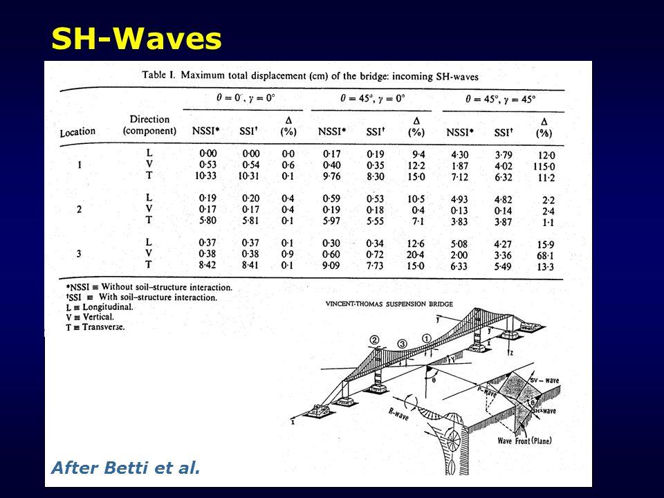SH-Waves After Betti et al.