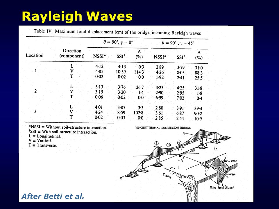 Rayleigh Waves After Betti et al.