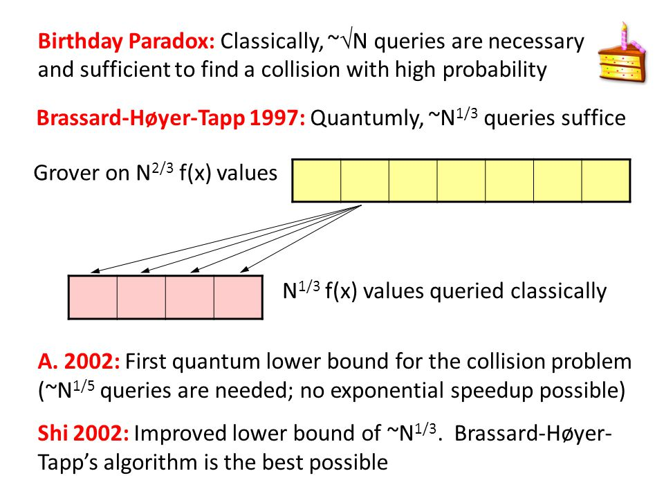 Birthday Paradox: Classically, ~N queries are necessary and sufficient to find a collision with high probability