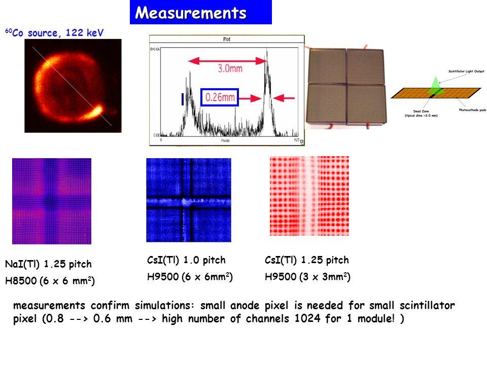 Measurements 60Co source, 122 keV. CsI(Tl) 1.0 pitch. H9500 (6 x 6mm2) CsI(Tl) 1.25 pitch. H9500 (3 x 3mm2)