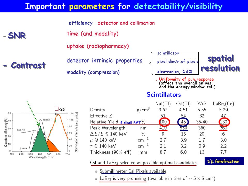 Important parameters for detectability/visibility