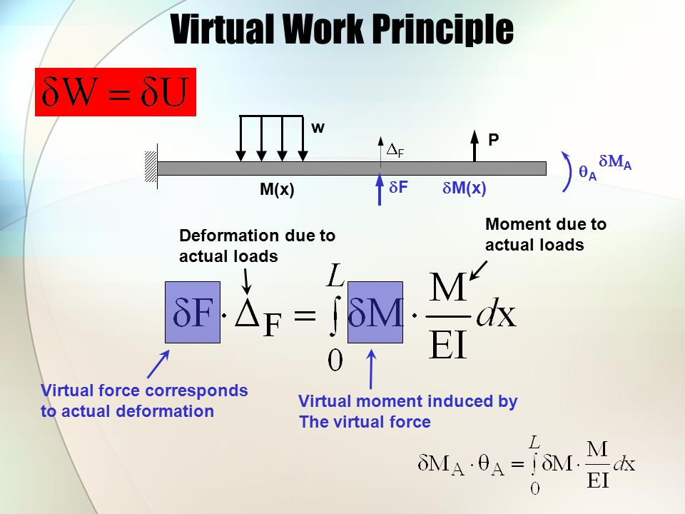 Virtual Work Principle