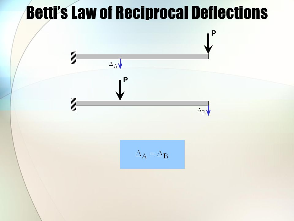 Betti's Law of Reciprocal Deflections