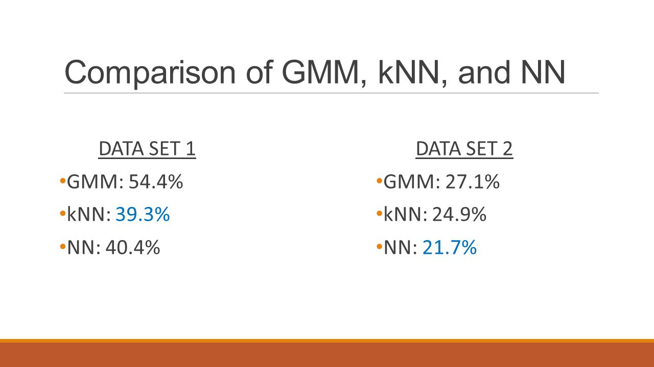 Comparison of GMM, kNN, and NN