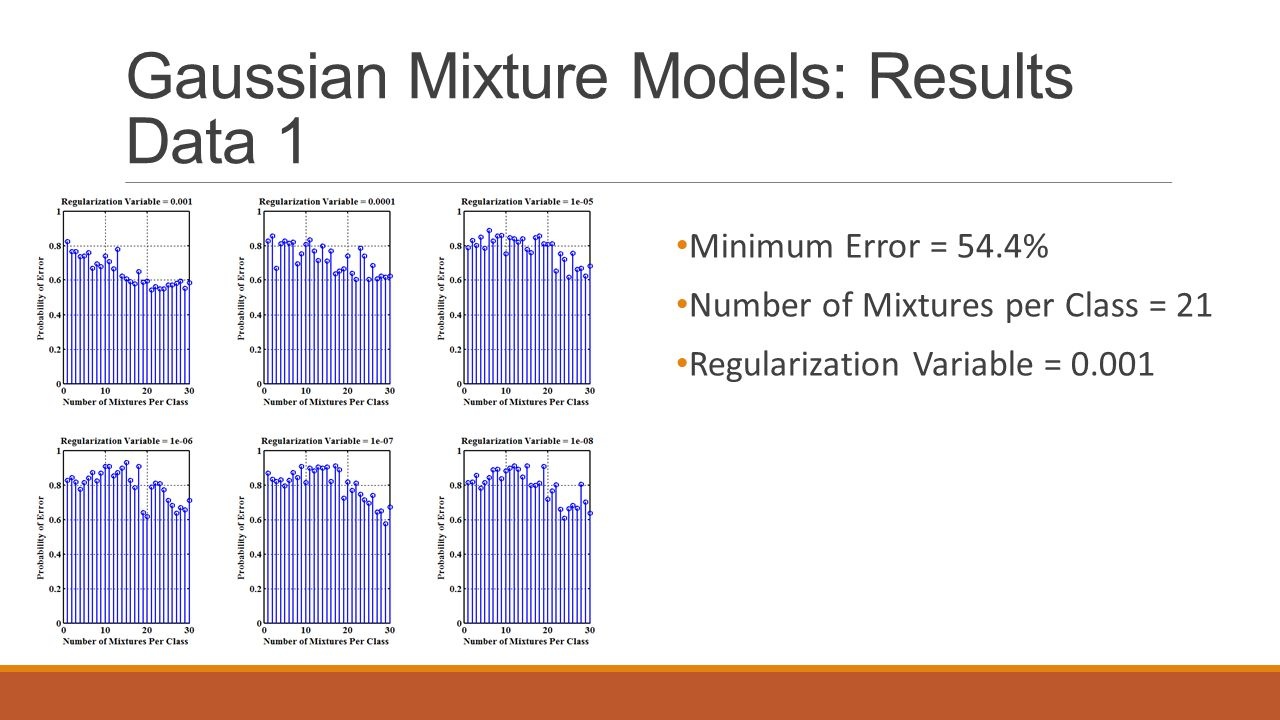 Gaussian Mixture Models: Results Data 1