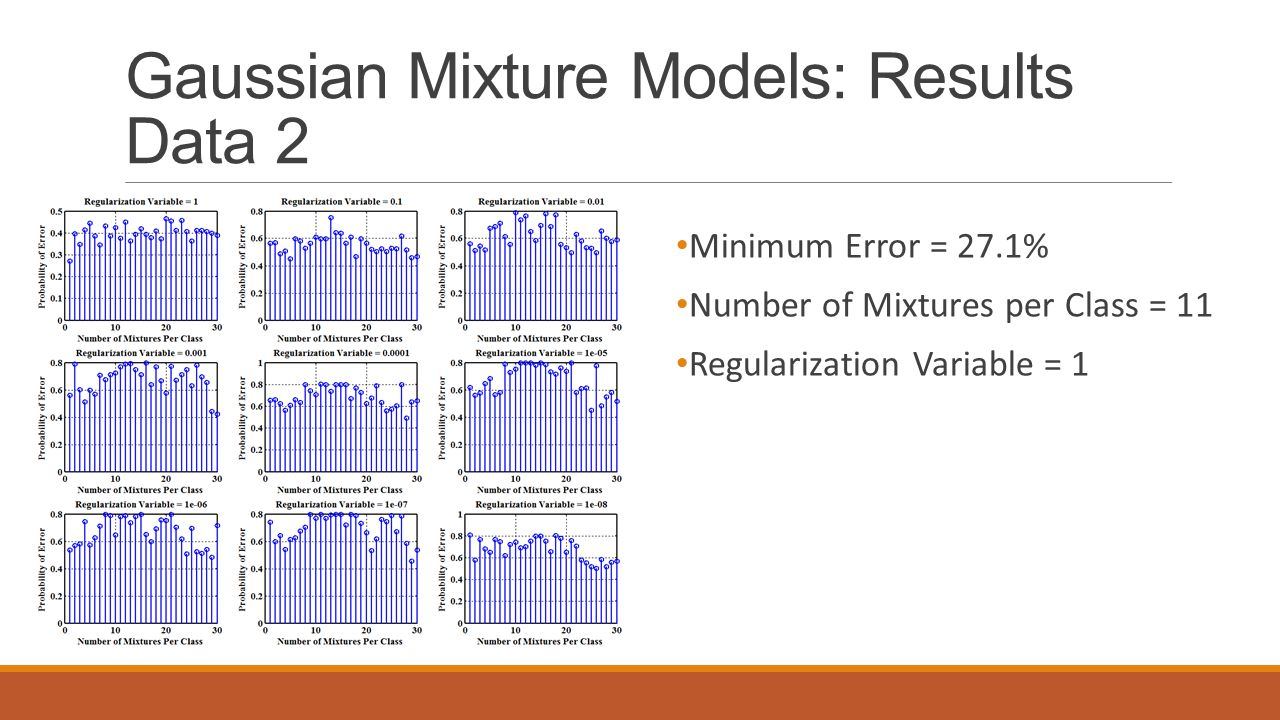 Gaussian Mixture Models: Results Data 2