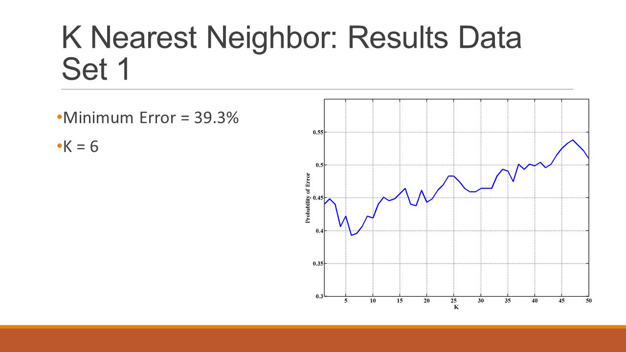 K Nearest Neighbor: Results Data Set 1