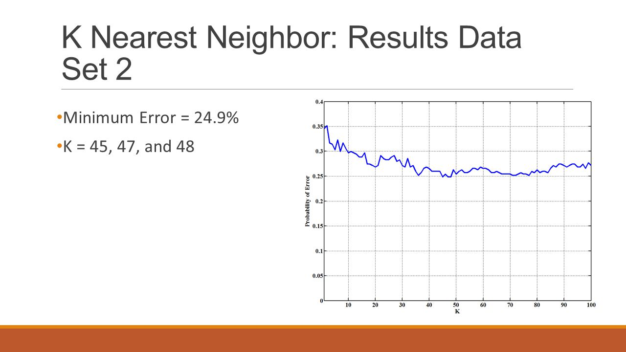 K Nearest Neighbor: Results Data Set 2