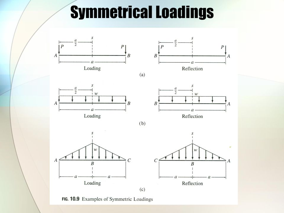 Symmetrical Loadings