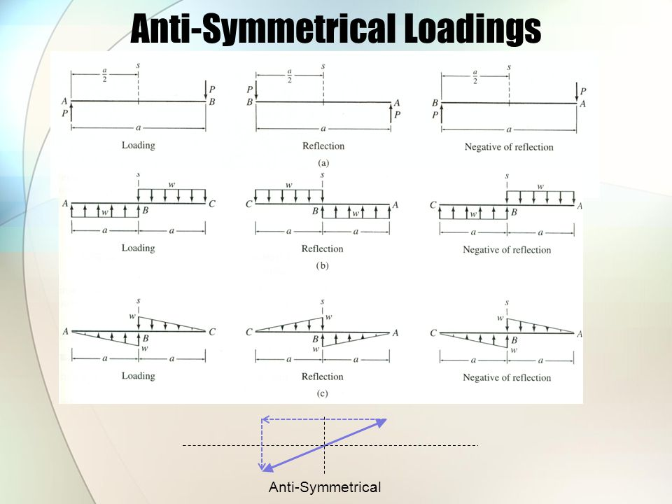 Anti-Symmetrical Loadings
