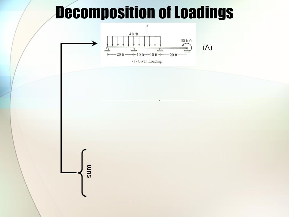 Decomposition of Loadings