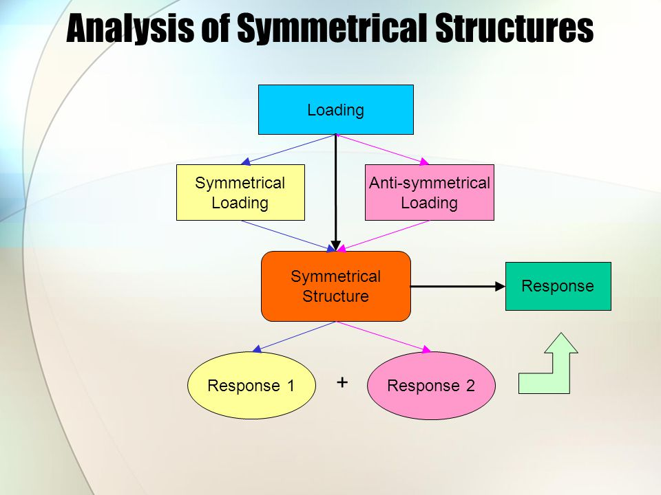 Analysis of Symmetrical Structures