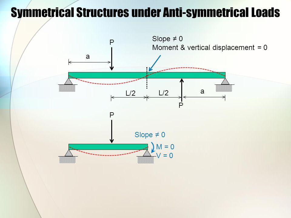 Symmetrical Structures under Anti-symmetrical Loads