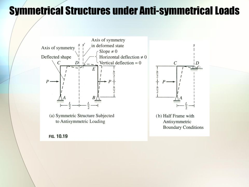 Symmetrical Structures under Anti-symmetrical Loads