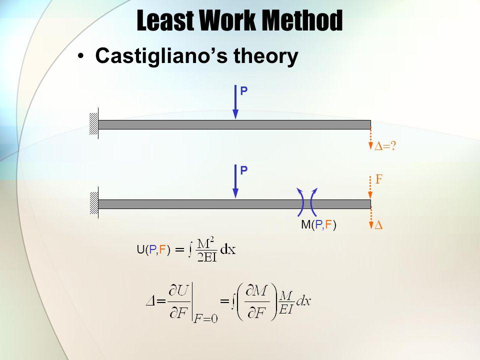 Least Work Method Castigliano's theory P D= P F M(P,F) D U(P,F)