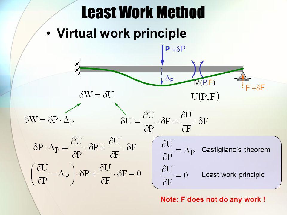 Least Work Method Virtual work principle +dP DP F +dF P M(P,F)