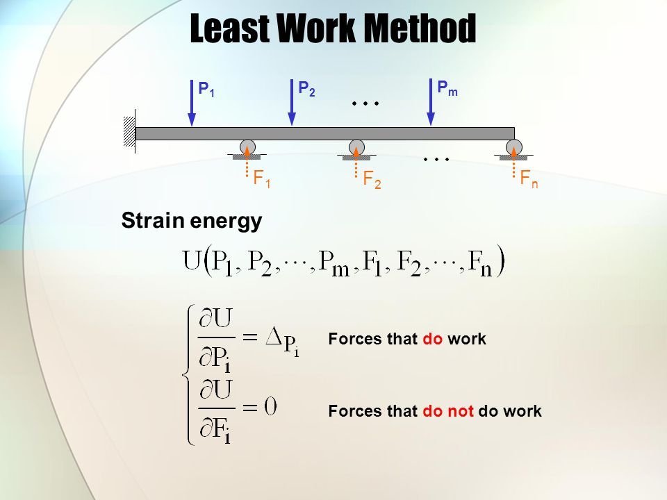Least Work Method Strain energy F1 F2 Fn P1 P2 Pm Forces that do work