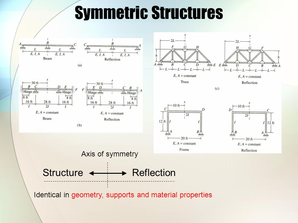 Symmetric Structures Structure Reflection Axis of symmetry