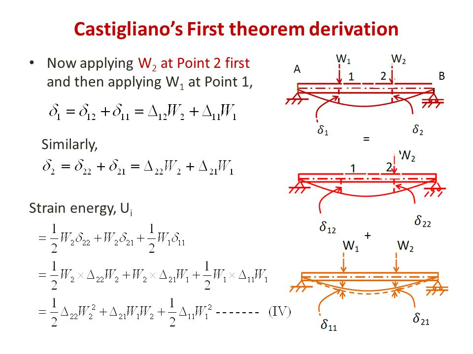 Castigliano's First theorem derivation