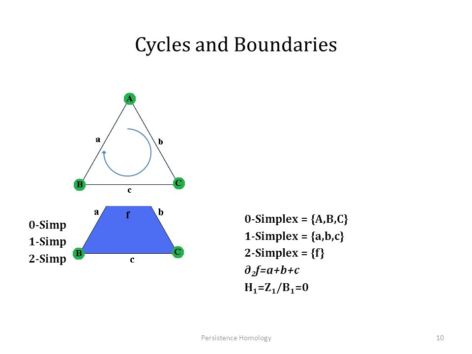 Cycles and Boundaries 0-Simplex = {A,B,C} 0-Simplex = {A,B,C}