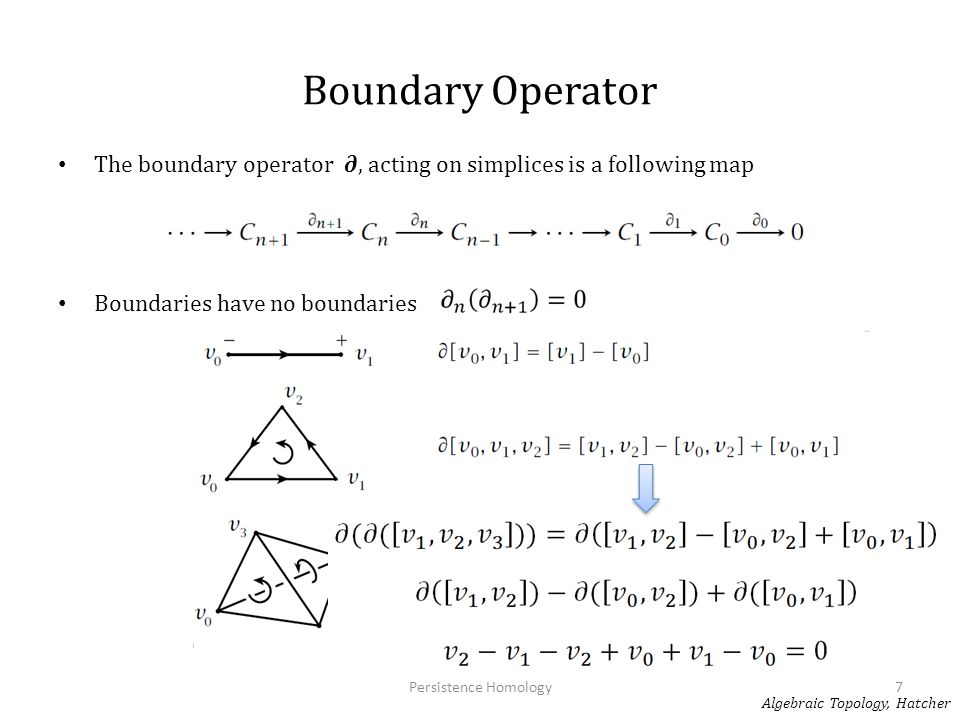 Boundary Operator The boundary operator ∂, acting on simplices is a following map. Boundaries have no boundaries.
