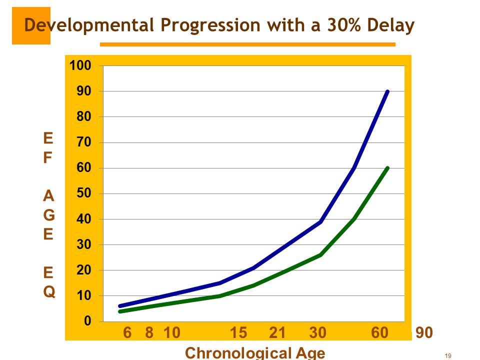Developmental Progression with a 30% Delay