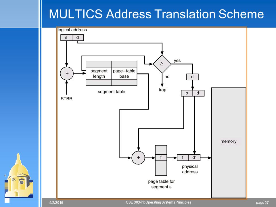 MULTICS Address Translation Scheme