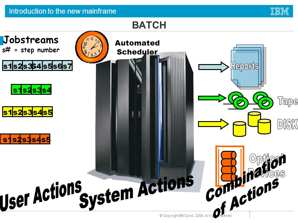 System Actions Combination of Actions User Actions BATCH Jobstreams