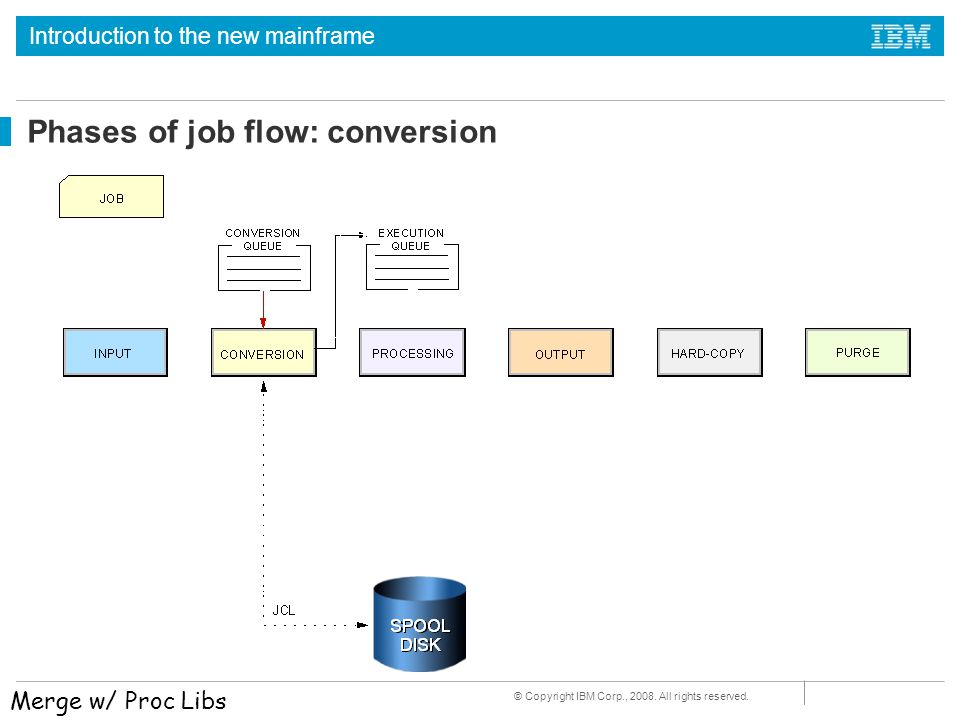 Phases of job flow: conversion