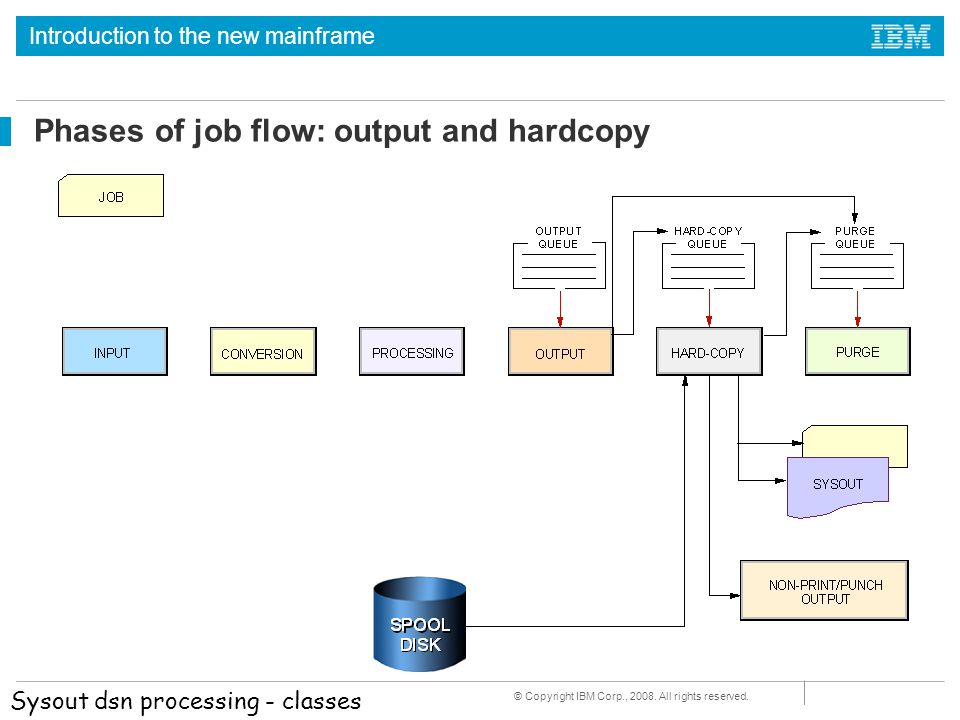 Phases of job flow: output and hardcopy