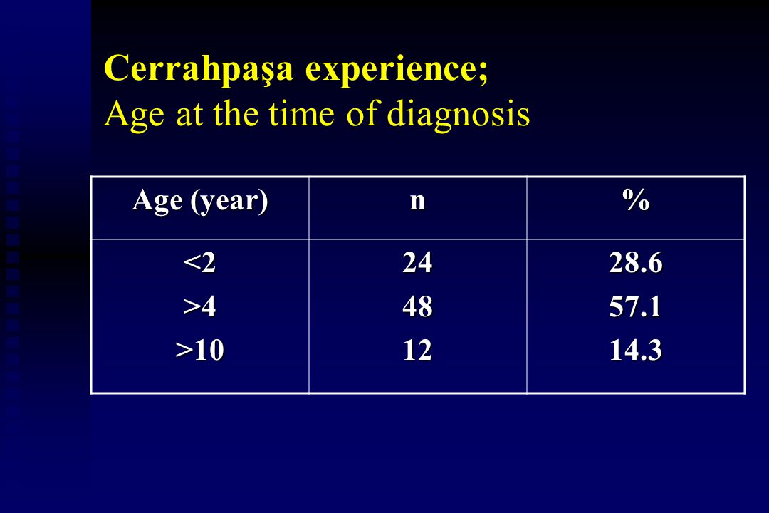Cerrahpaşa experience; Age at the time of diagnosis