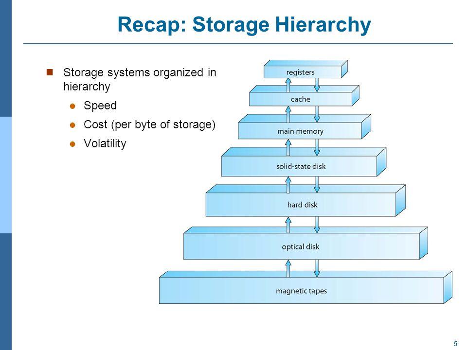 Recap: Storage Hierarchy
