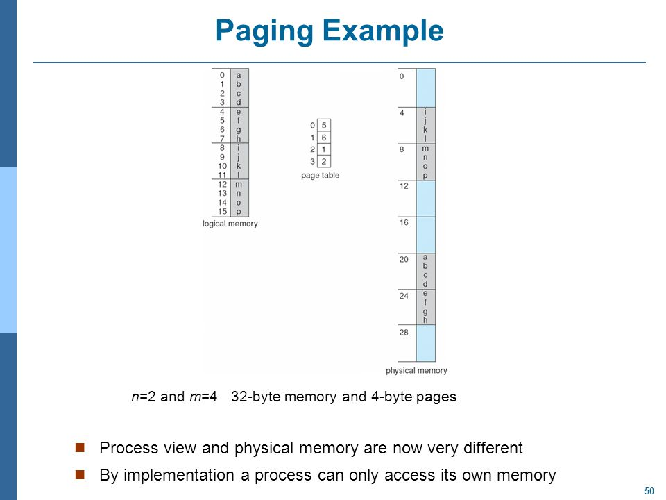 Paging Example Process view and physical memory are now very different