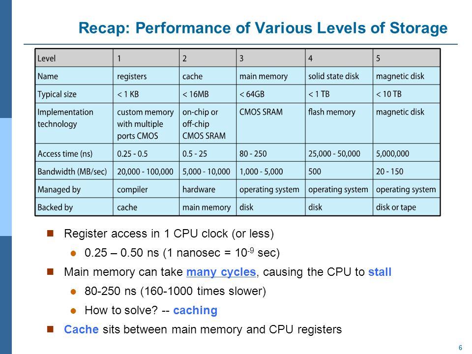Recap: Performance of Various Levels of Storage