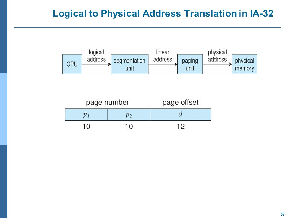 Logical to Physical Address Translation in IA-32