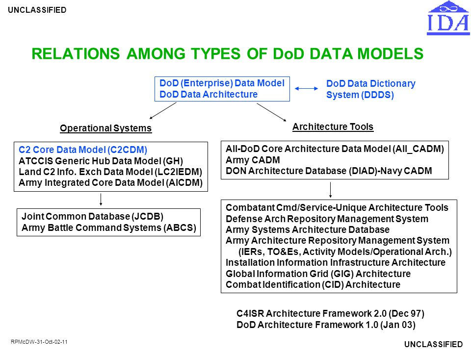 RELATIONS AMONG TYPES OF DoD DATA MODELS